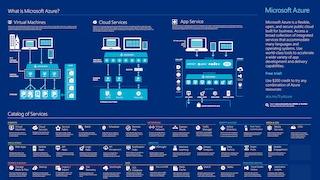 Microsoft azure infographic.pdf thumb rect large320x180
