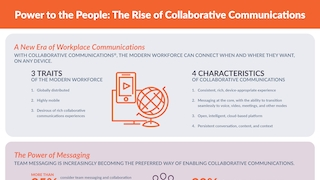 Rise of collaborative communications.pdf thumb rect large320x180