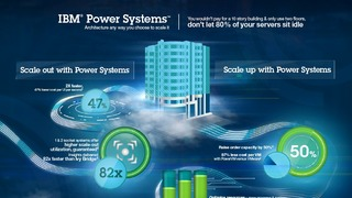 Infographic ibm power systems.pdf thumb rect large320x180
