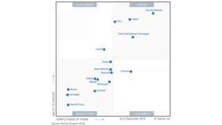 Security Trends - Austin, United States of America | InXero